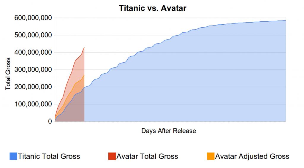 Titanic vs. Avatar in terms of Total Gross Earnings