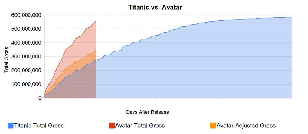 Updated Avatar vs. Titanic Graph (Data through 1/25)
