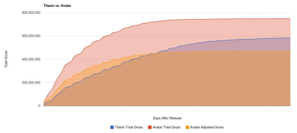 Updated Avatar vs. Titanic Graph (2/10/2010)